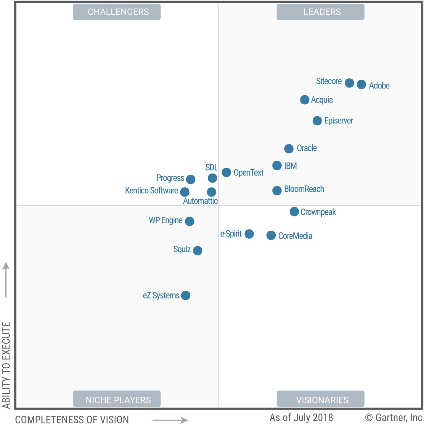 Magic Quadrant for Web Content Management